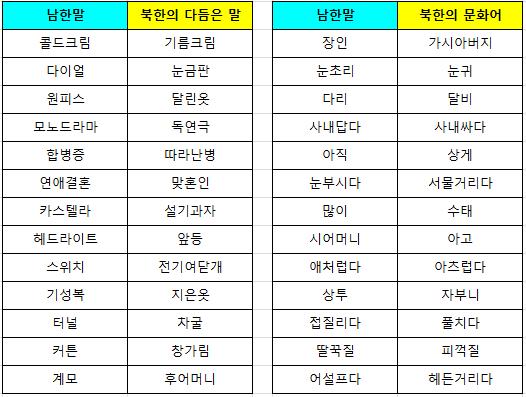남북한 언어.png