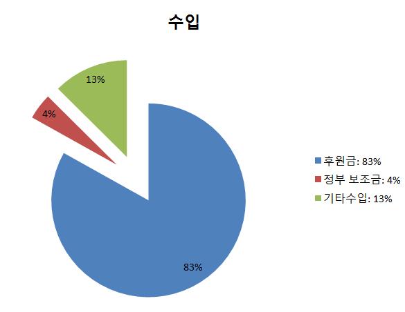 그래프(수입).jpg